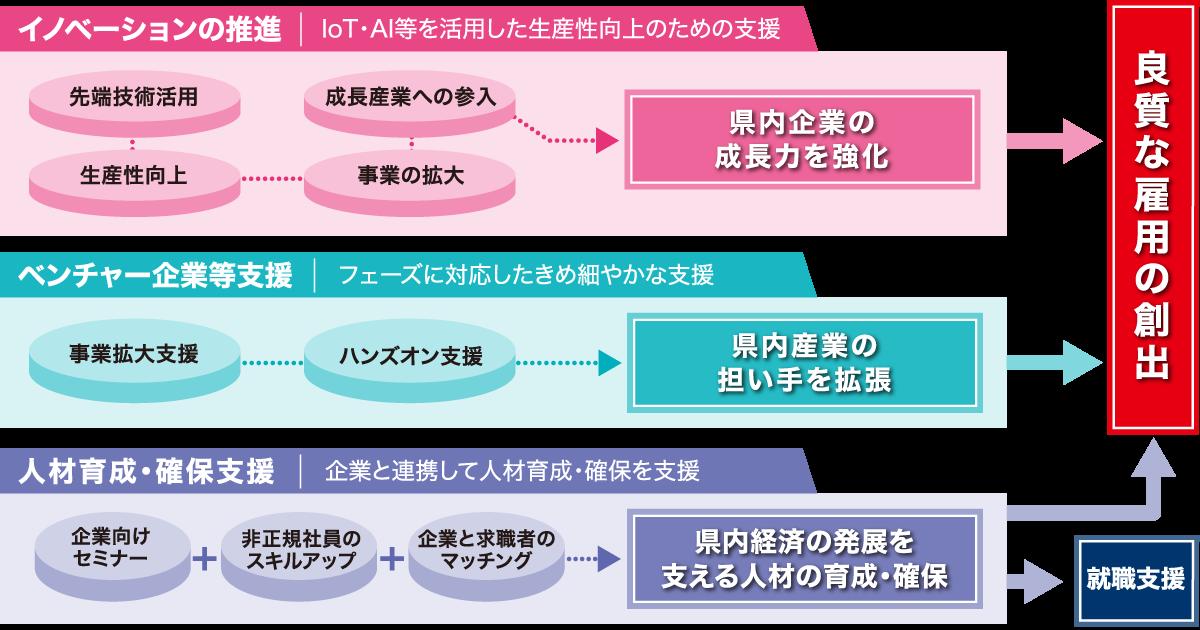 プロジェクト事業体系図