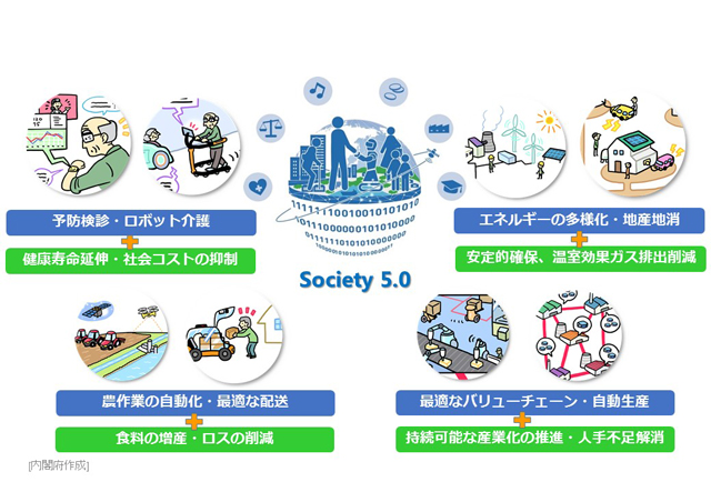 Society 5.0 のイメージ図(内閣府HPより)